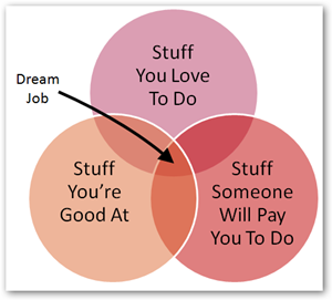 Find your dream job, purpose, passion, dream job, entrepreneur